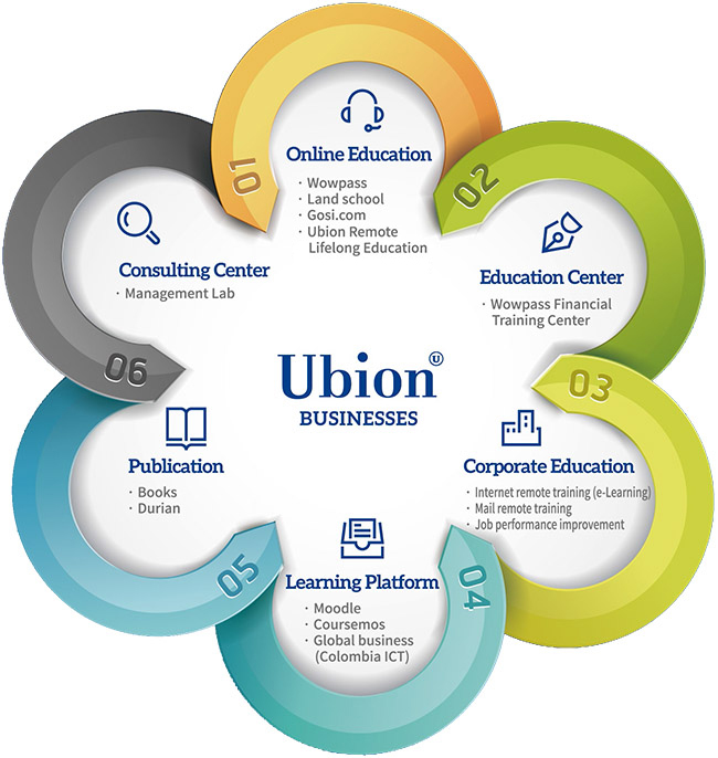 Ubion Business